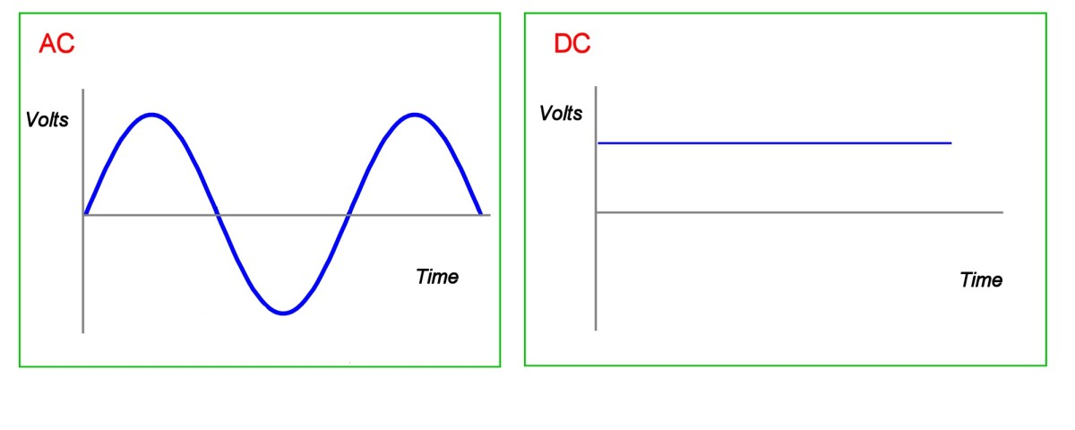 AC waveform is a sine wave.