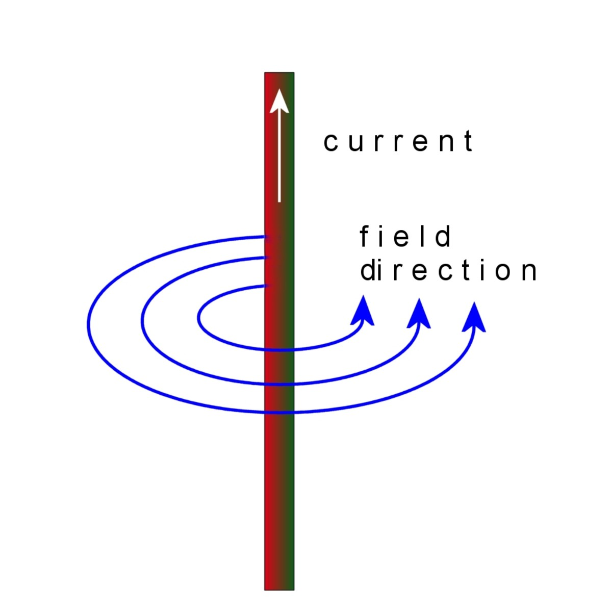Magnetic field lines around a conductor