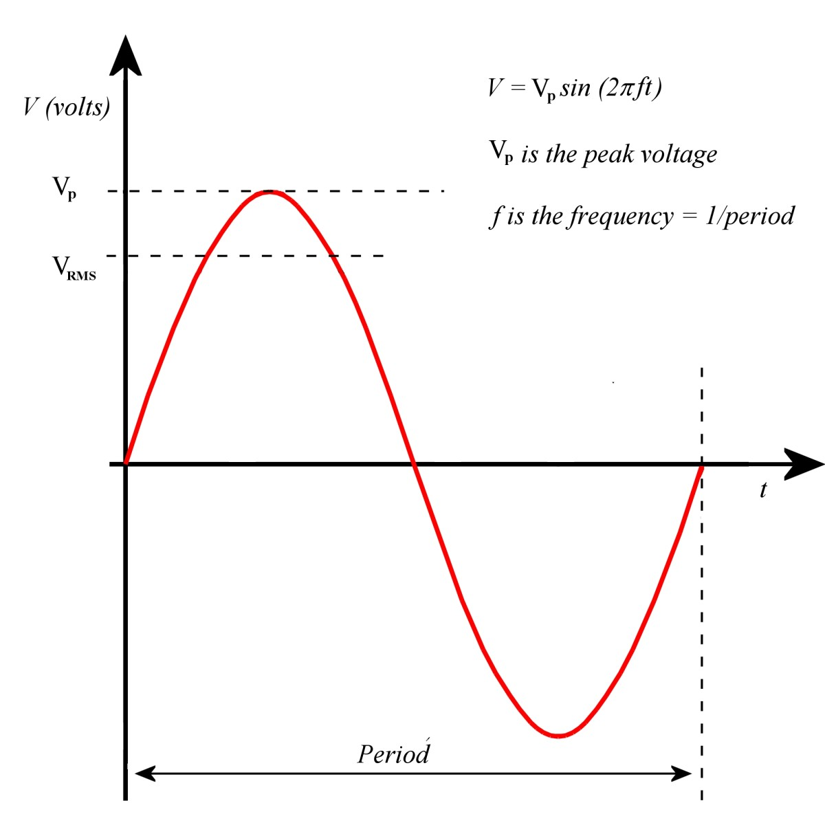 AC voltage is sinusoidal.
