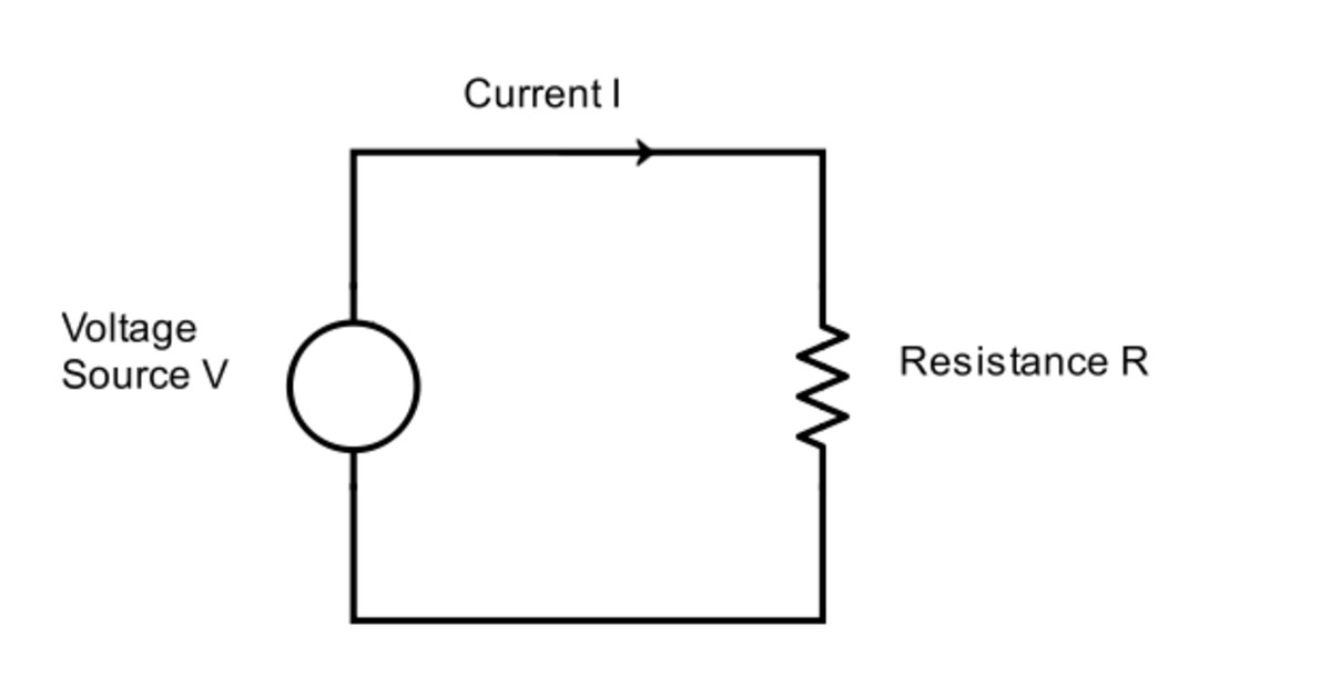 A schematic of of a simple circuit. The voltage source V causes current I to flow around in a loop through the resistance or load R.