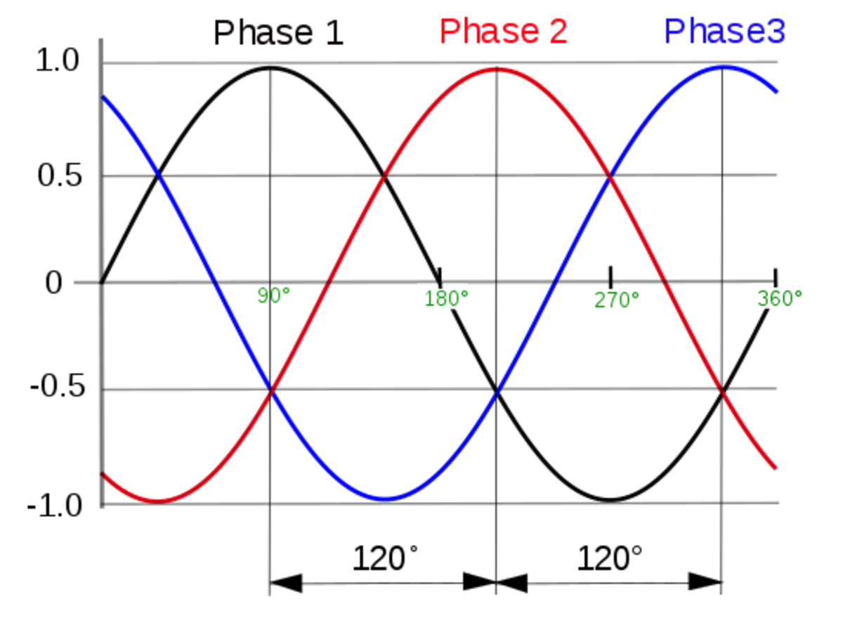 3 Phase voltages. Each phase is sinusoidal with a phase difference of 120 degrees.