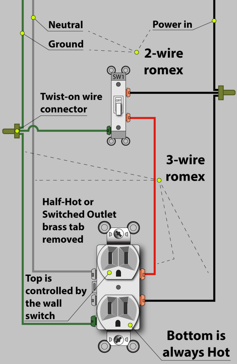 an electrician explains how to wire a switched (half hot) outlet switch outlet combo wiring diagram there are 4 wires in a romex 3 wire cable! what do the colors of the wires indicate?