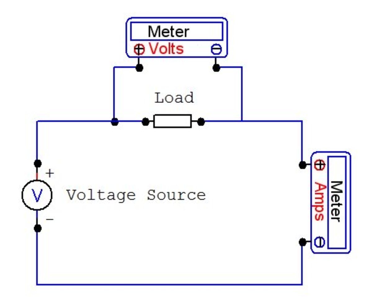 Measuring watts = volts x amps. One meter measures voltage across the load. The other meter measures current flowing through it.