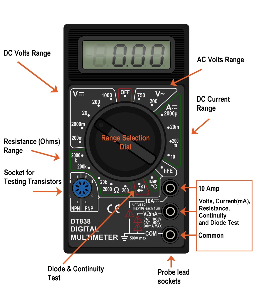 A range selector dial is used to select the function (volts, amps, resistance) and range. Note the symbols used for AC and DC. See graphic further down this article for an explanation.