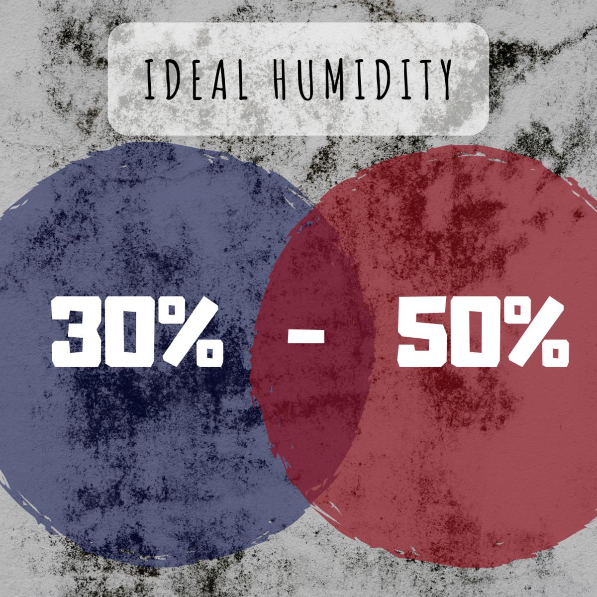 Ideal indoor humidity is between 30–50%.