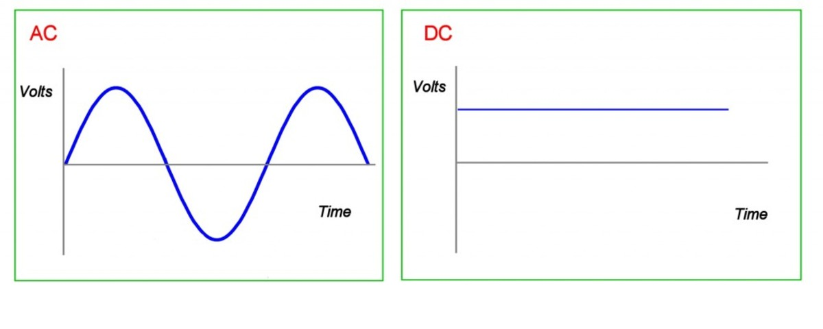 AC and DC voltage waveforms. DC voltage is constant over time. AC voltage and current change direction at a rate given by the frequency. This is 60 times per second or 60 Hertz (Hz) in the US. Each repetition of the waveform is called a cycle.