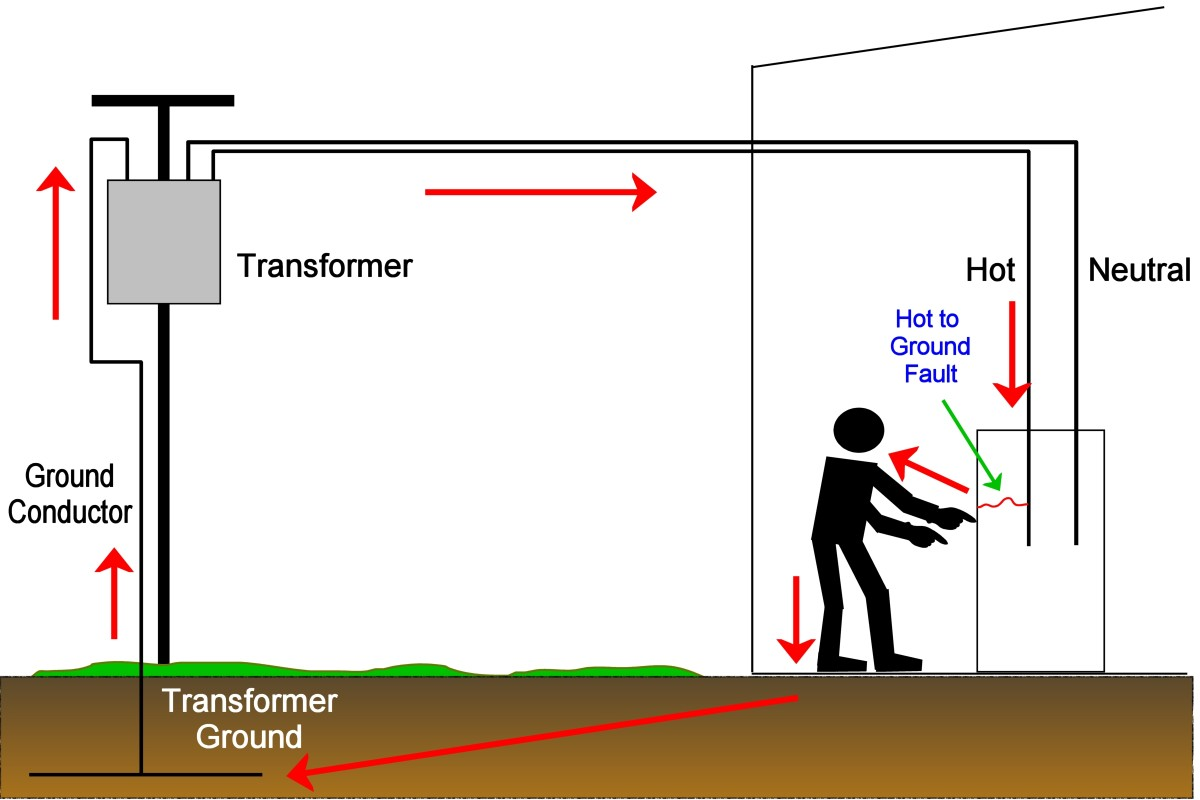The path of fault current when someone touches a non-grounded faulty appliance (2nd hot in U.S. wiring systems not shown)