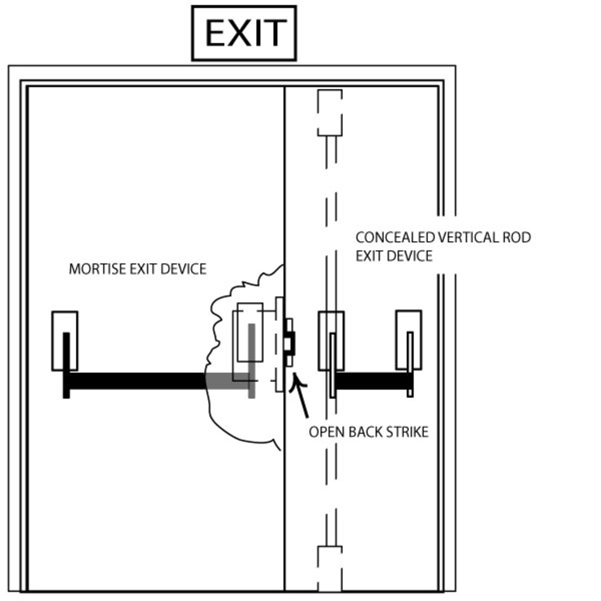 Fig. 1 - Mortise Crossbar Exit Device and Concealed Vertical Rod Exit Device on Uneven Pair of Doors