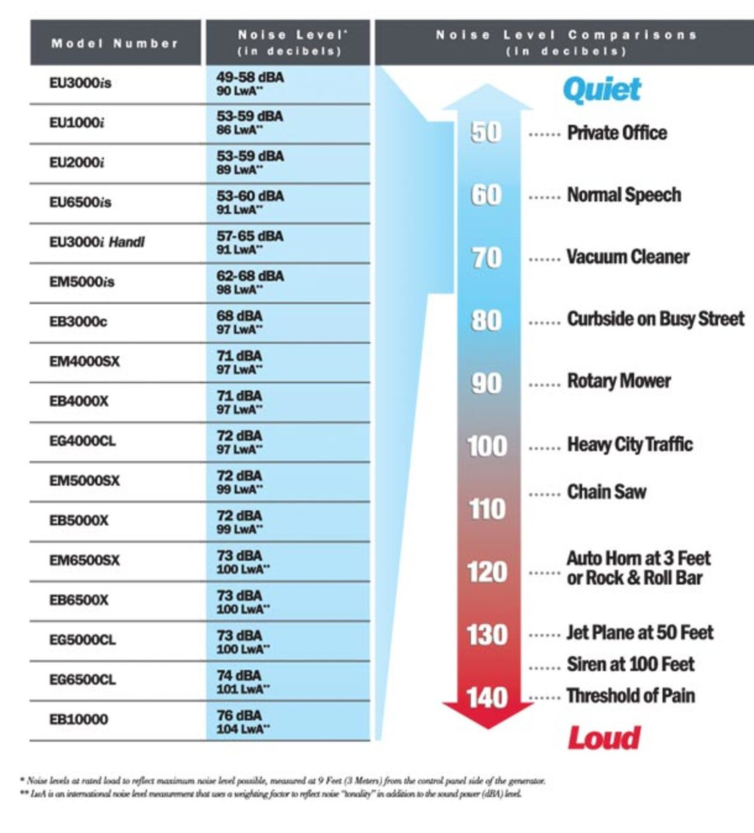 See the thumbnail for the full decibel level scale.