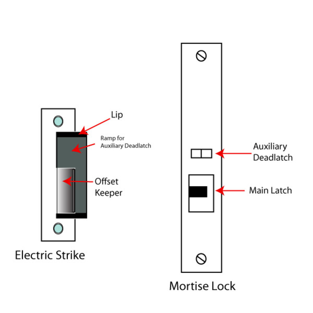 On left, electric strike for mortise lock.  On right, mortise lock face.