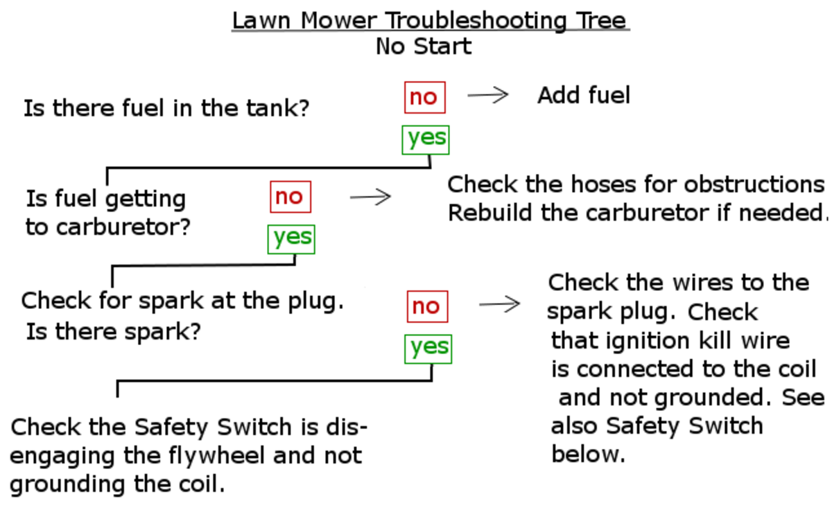 Diagnosis and treatment for a no-start mower.
