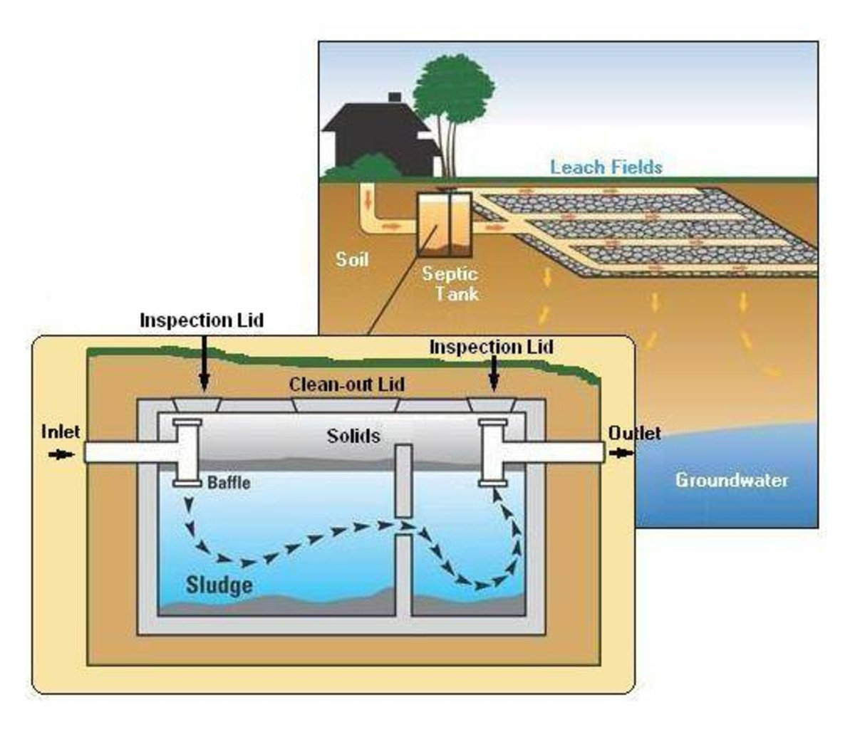 All About Septic Systems | Dengarden