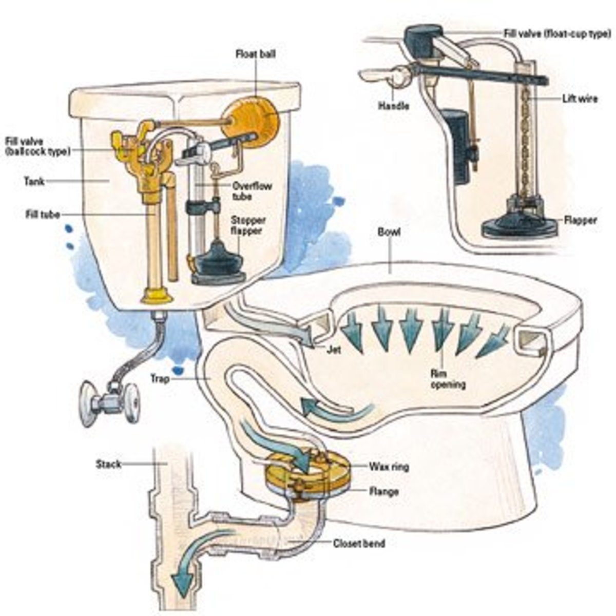 Common Toilet Troubles And How To Address Them Dengarden