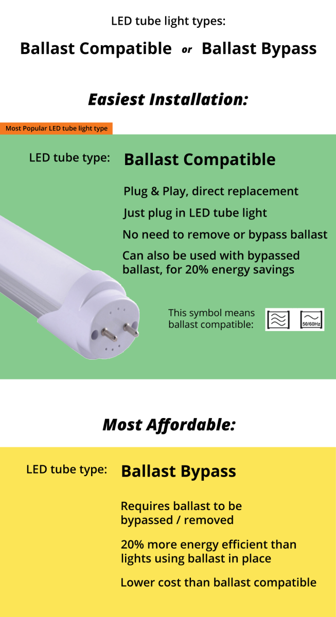 Can You Replace Fluorescent Tubes With T8 LED Tube Light? | Dengarden