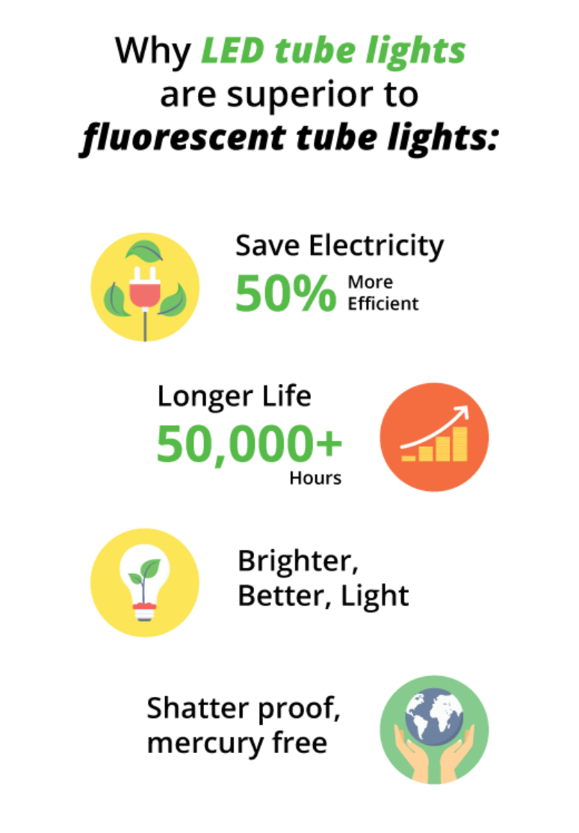 There are many LED fluorescent tube replacement benefits, including lower energy consumption, longer bulb life, and brighter, flicker-free light. T8 led tube light benefits.