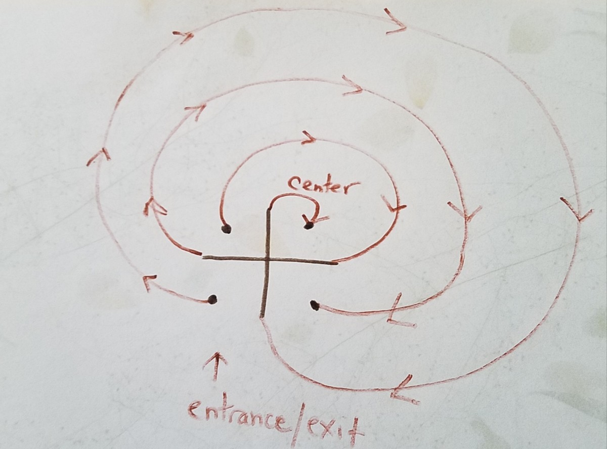 This is a diagram that reflects the movement of creating a simple, 3-circuit labyrinth.