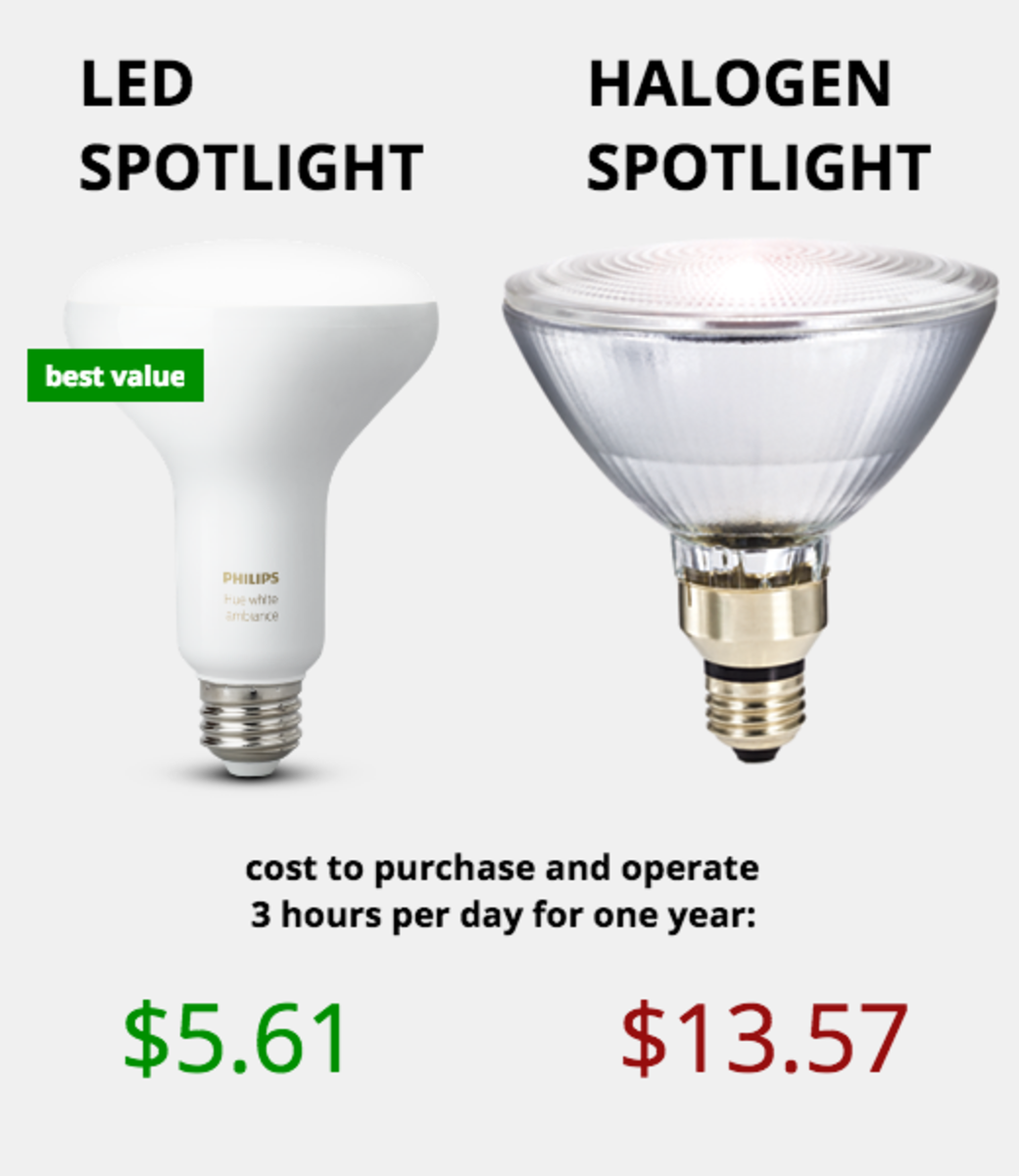 Light Bulb Types: How Much Do LED Lights Save per Year? | Dengarden