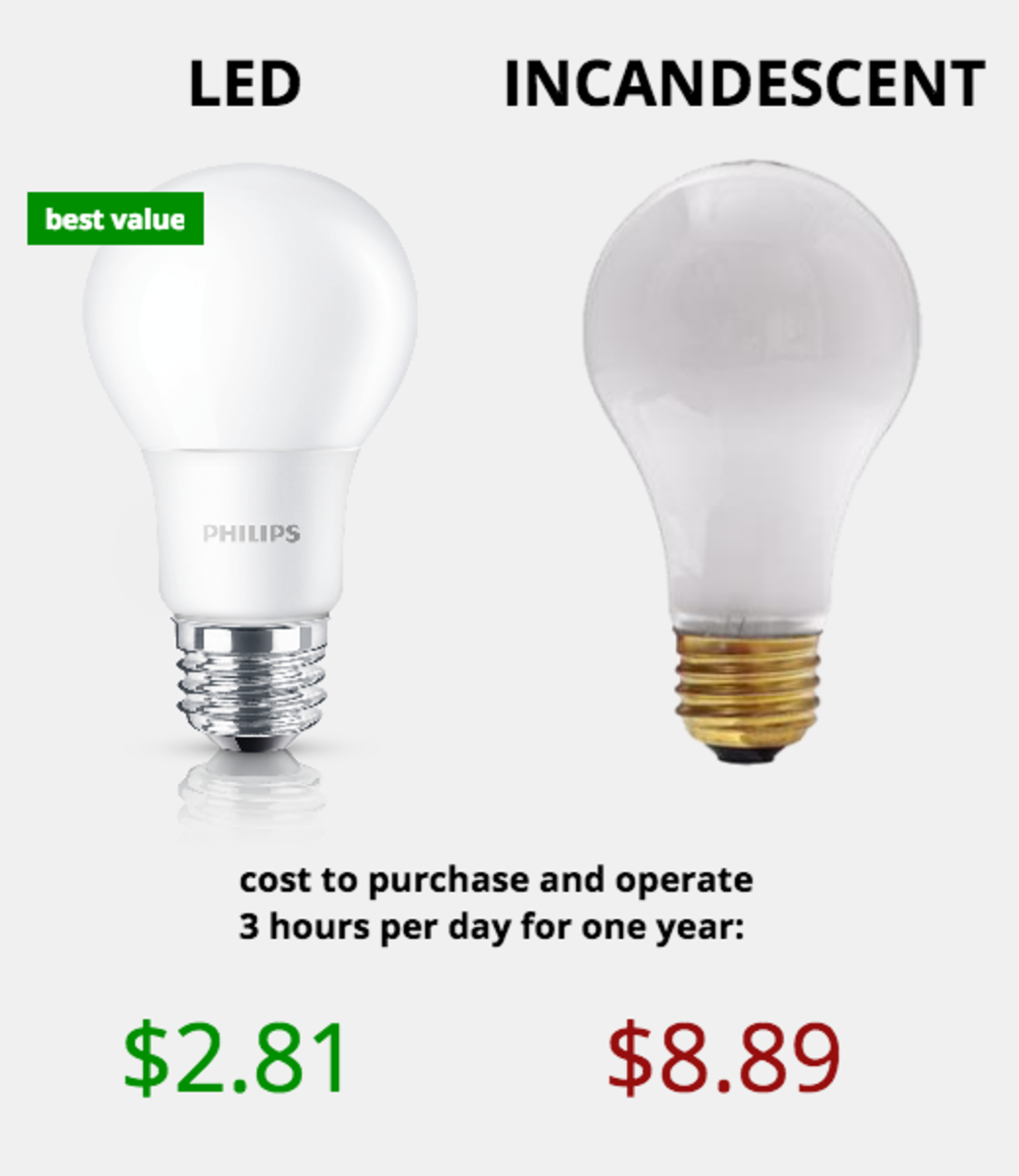 LED vs Incandescent light bulbs: Although they have a slightly higher initial cost, LED lights make for lower cost, more efficient lighting