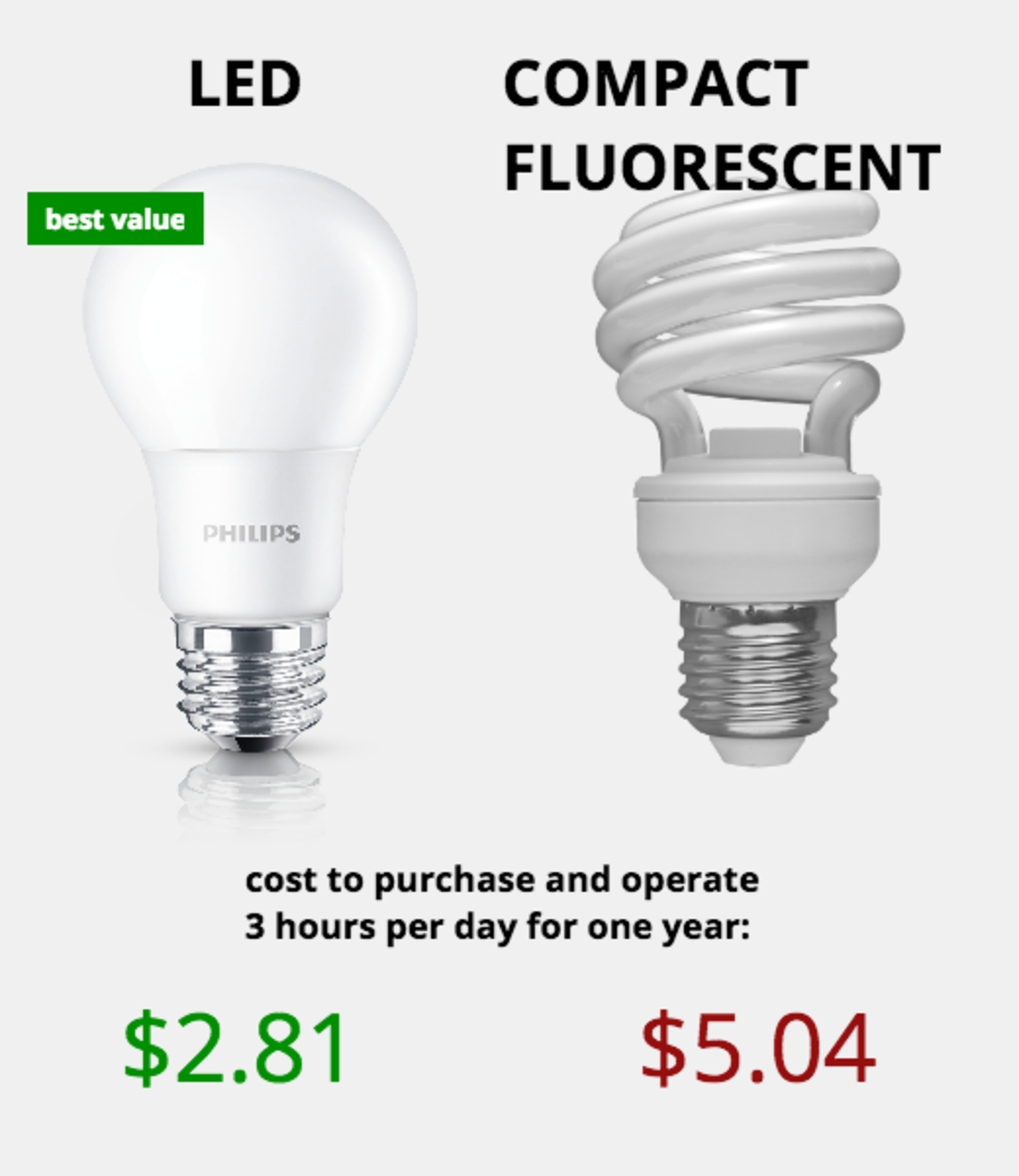 LED vs CFL comparison: while more efficient than Incandescent, the LED vs CFL cost comparison shows LED being half the overall cost after the first year.