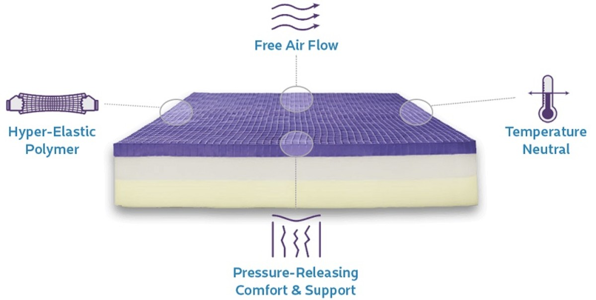 The internals of the Purple mattress. Note the unique grid like structure of the Hyper Elastic Polymer on the top layer. The white powder is required to allow this grid to expand without sticking to itself, after shipping.
