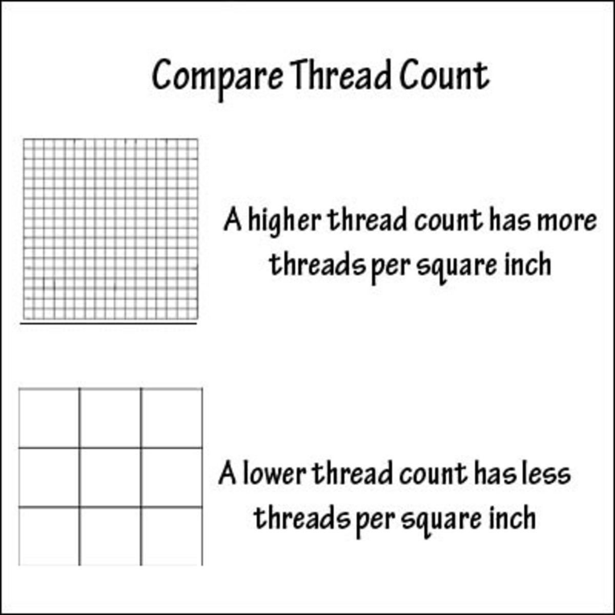 Before you look at the thread count check the yarn quality. The sheets will have a softer feel and smoother appearance.