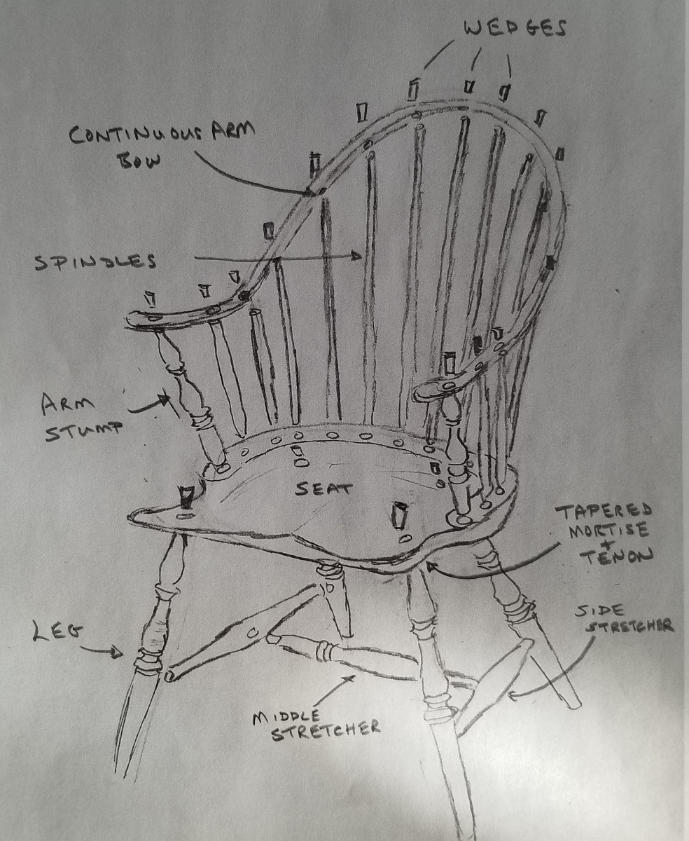 This graphic breaks down all of the parts of the Windsor chair.