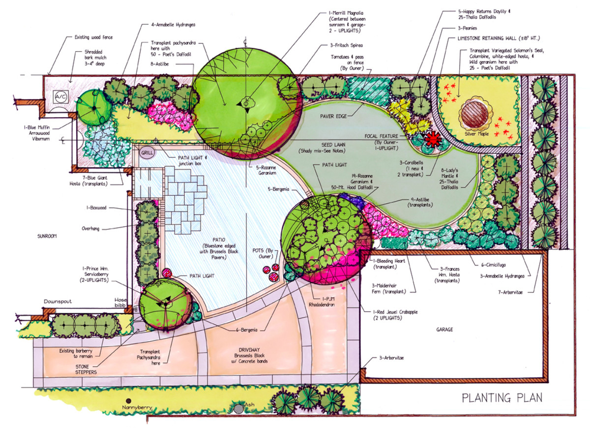 You don't have to layout a detailed plan but it's a good idea to do a rough sketch for plant locations.