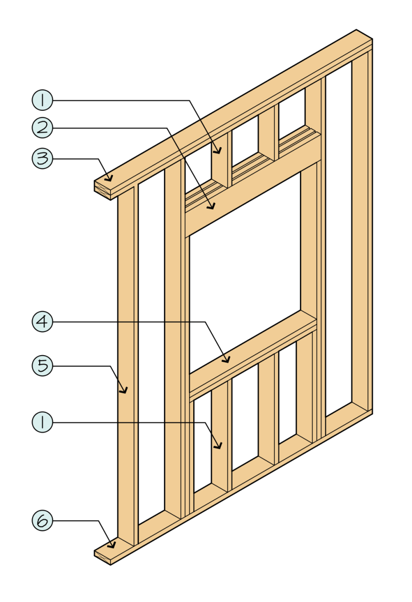 Parts of a stud wall