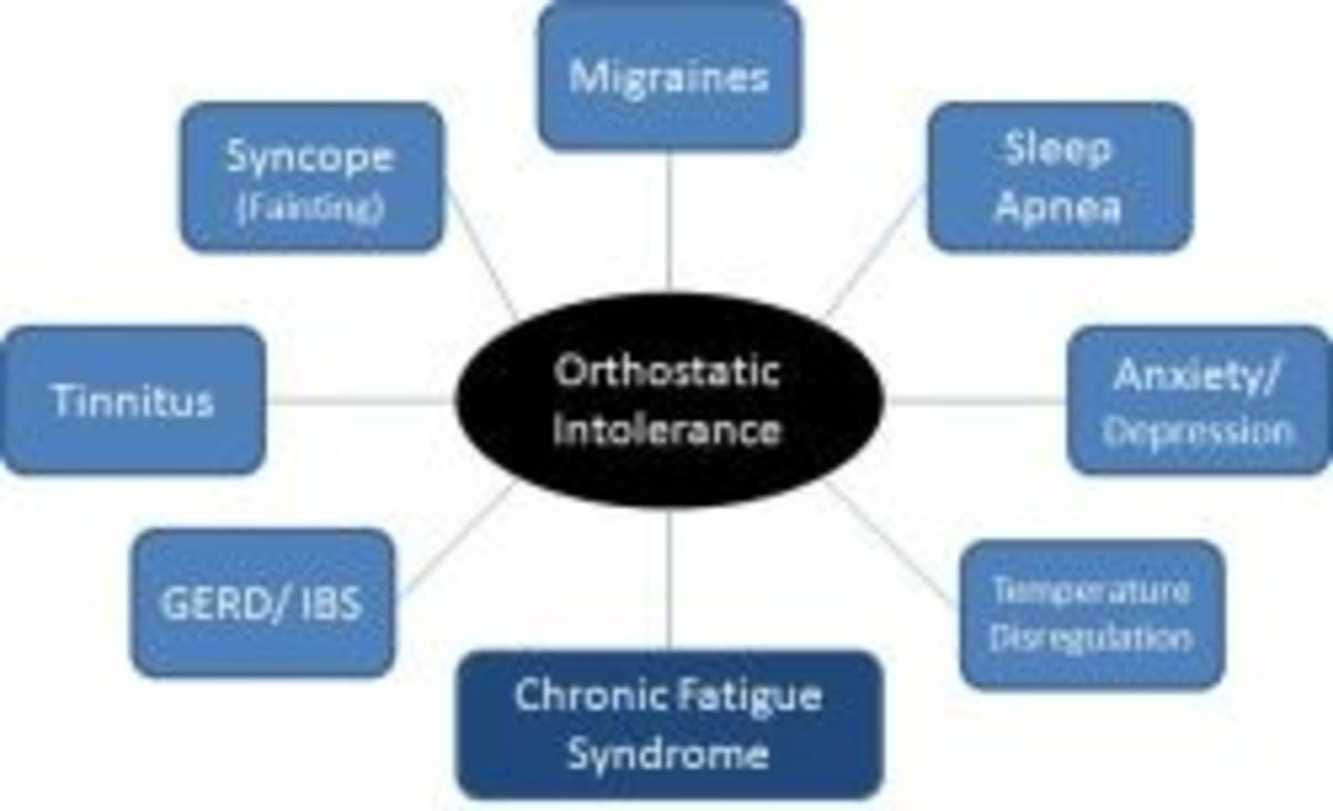 Orthostatic Intolerance is the Trademark Symptom of Dysautonomia (adapted from Peter Rowe, M.D.)