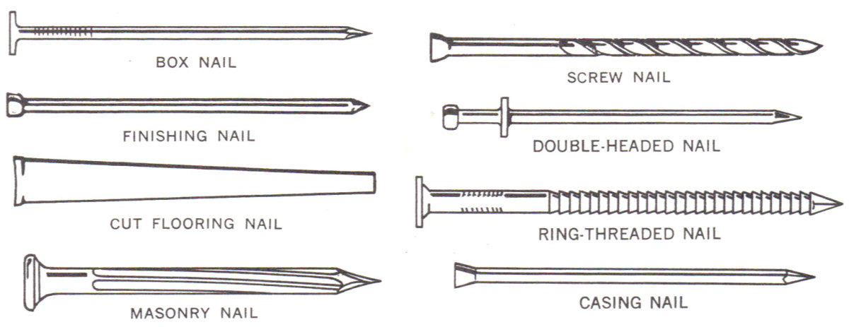 kinds-of-nails-and-their-uses