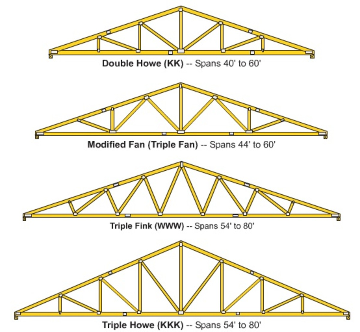 How To Build Roof Trusses 28 Images Carports Ohio How
