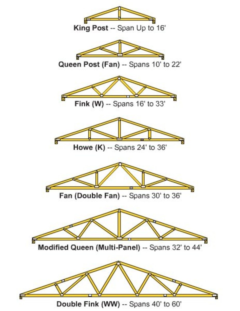Truss building plans unique house plans for Building your own roof trusses