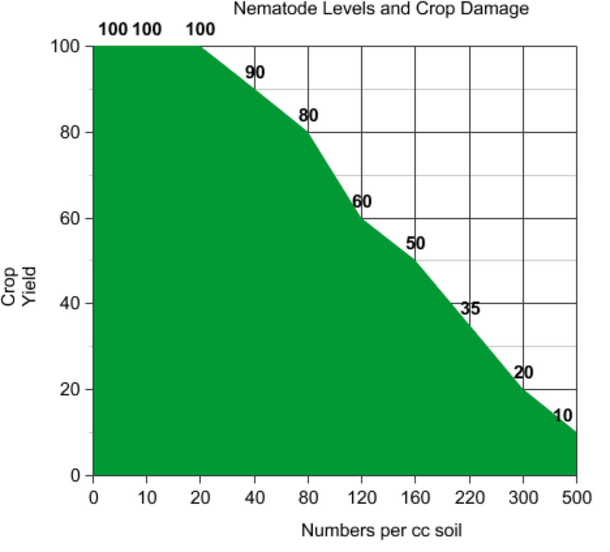Loss of plant production by nematode damage is related to the number of nematodes in the soil.  Low density levels do not cause significant damage.  Soil tests can be performed by state laboratories.
