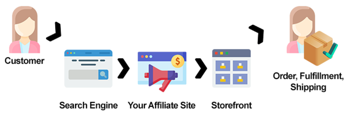 ▲ In affiliate marketing, you refer traffic to another site who fulfills orders. You earn a tiny commission on products sold, tracked by cookies.