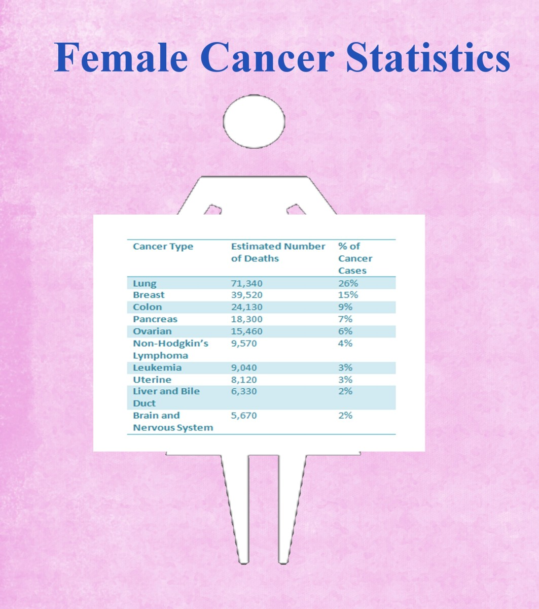 Cancer statistics for women living in the United States.