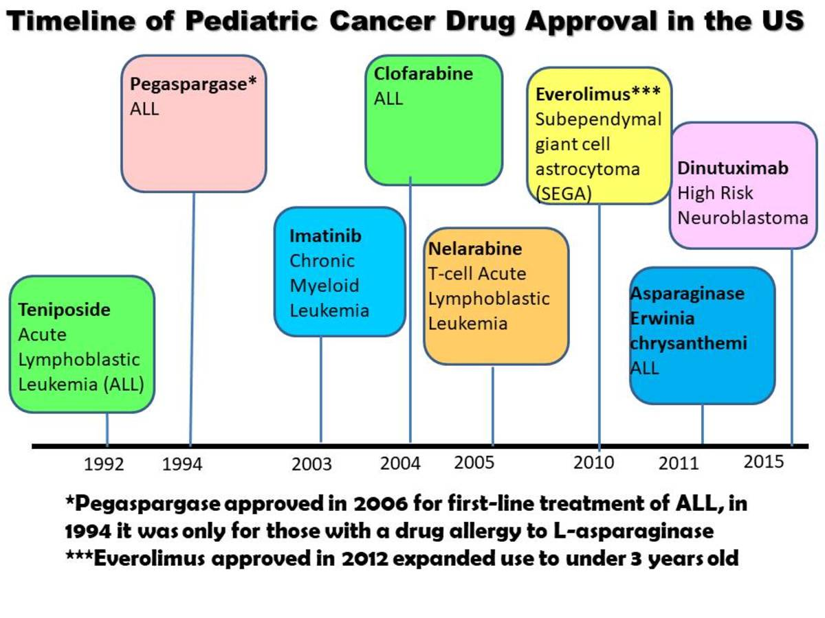 childhood-cancer-awareness-morethan4