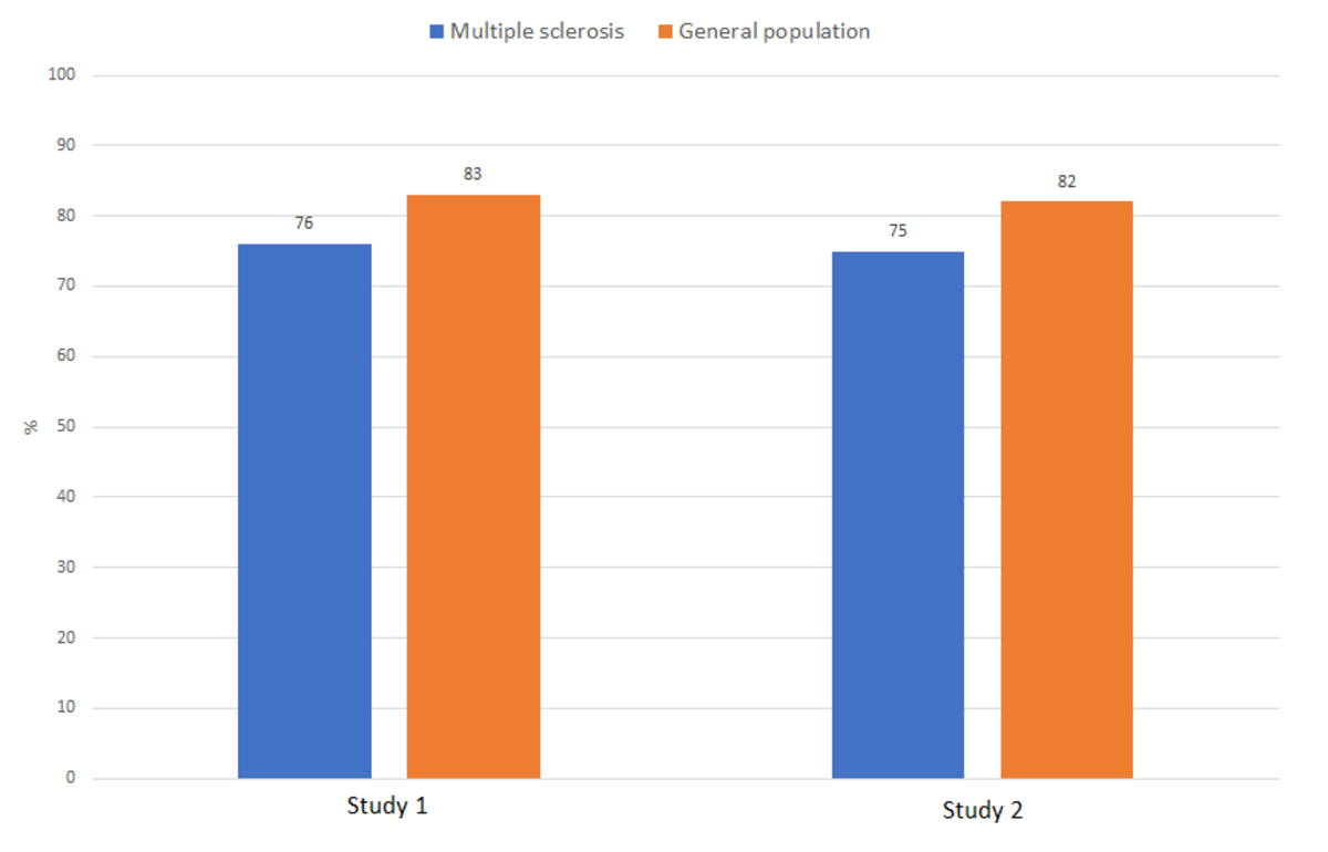 A 7-year difference in life expectancy between the MS population and the general population. Similar results were observed in study 1 (Marrie R. A. et al) and study 2 (Lunde H. M. B. et al).