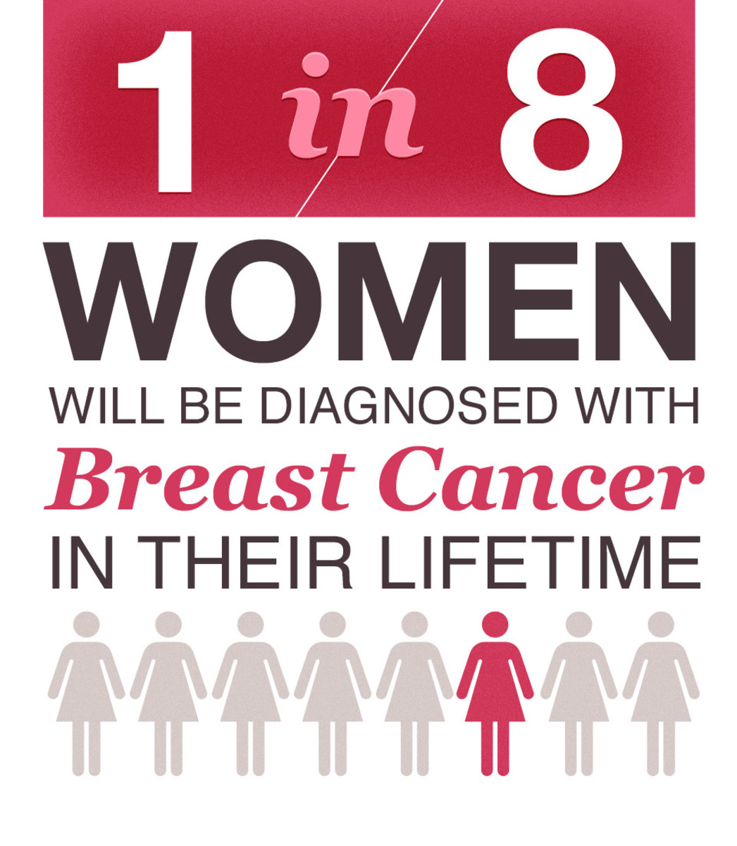 Fact: Although breast cancer in men is rare, an estimated 2,470 men will be diagnosed with breast cancer each year.