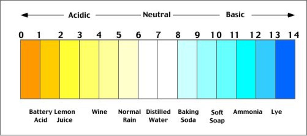 Saliva Usually has a pH of 5.5 - 6.0
