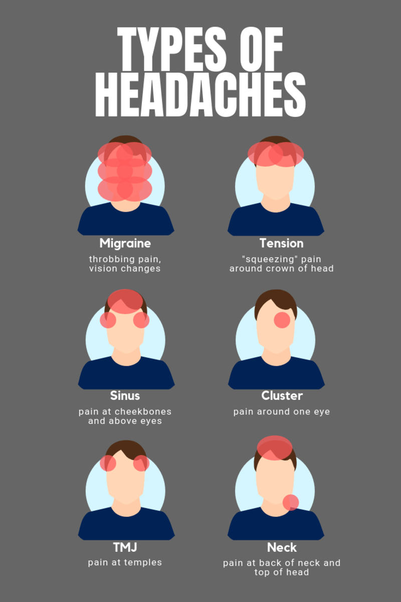 Types of headaches: migraine, tension, sinus, cluster, neck, and TMJ.