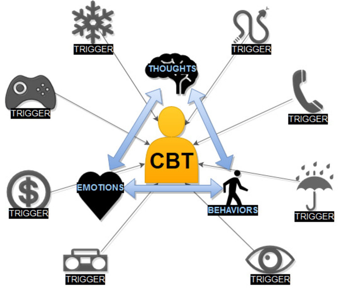 Behavioral Chain Analysis: A CBT Tool | YouMeMindBody
