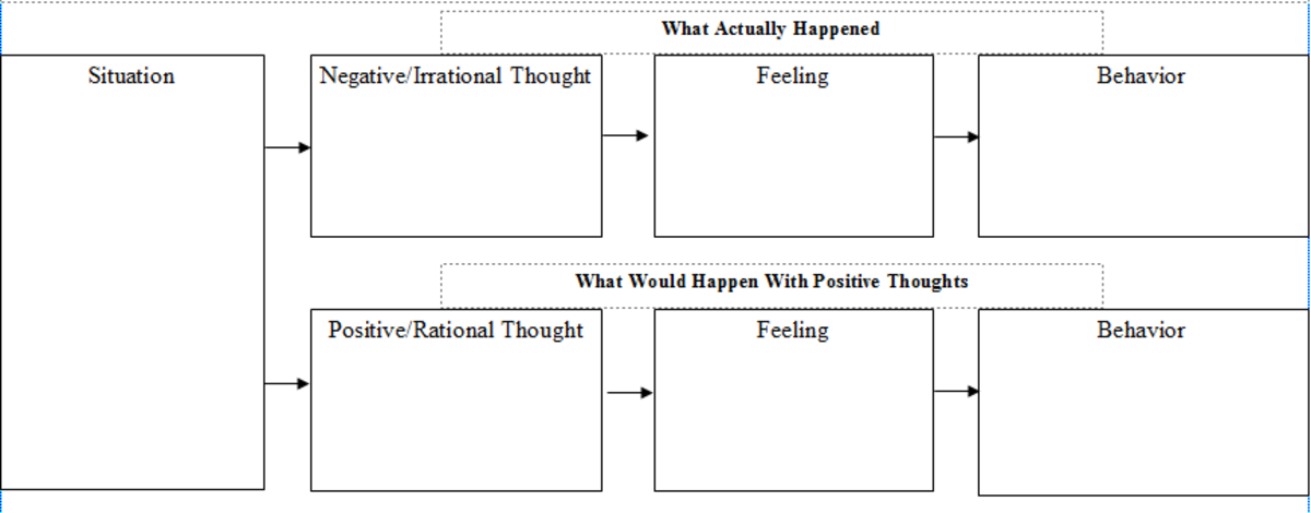 Cognitive Behavioral Therapy Tool: Behavioral Chain