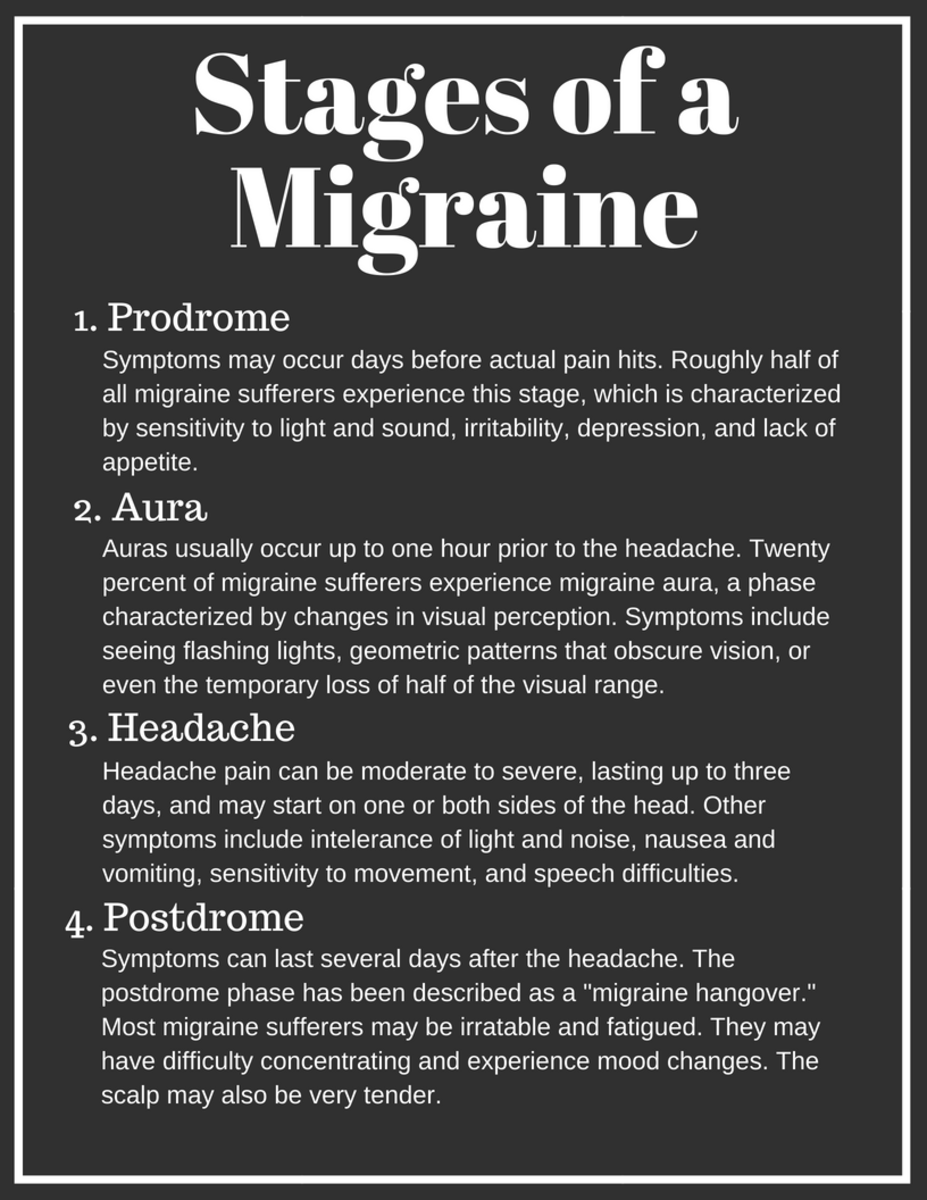 There are four phases of a migraine: prodrome, aura, headache, and postdrome.