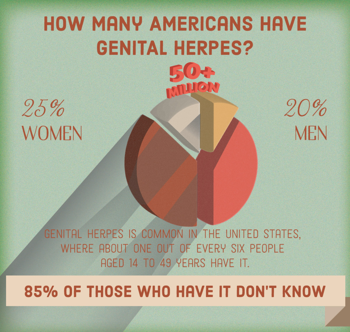 Infographic: Who Has Genital Herpes?