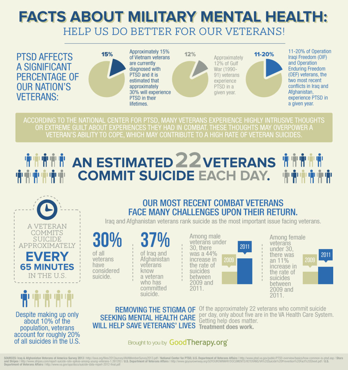 female-veterans-and-post-traumatic-stress