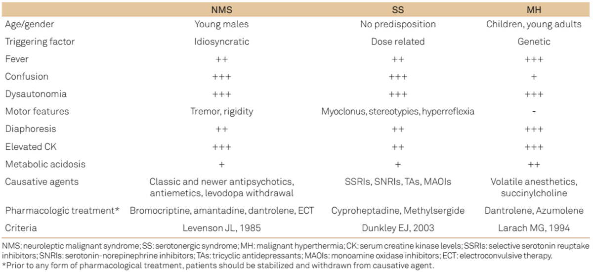 Comparison of features and management of Neuroleptic Malignant Syndrome, Serotonergic Syndrome, and Malignant Hyperpyrexia