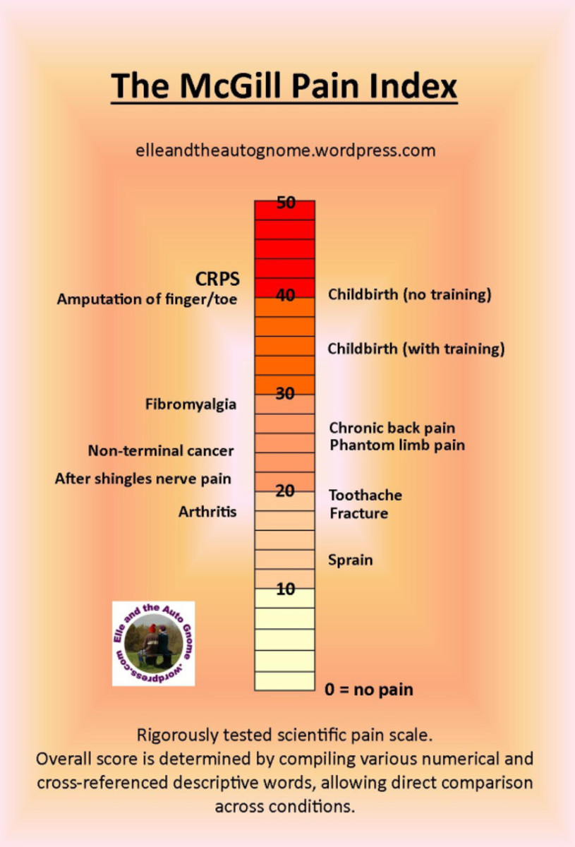 This chart displays just how painful CRPS can be.
