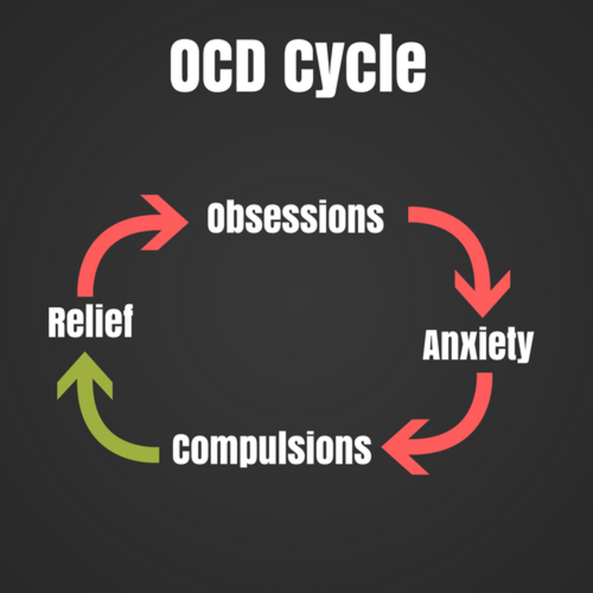 A Diagram of How The OCD Cycle / Battle Continues.