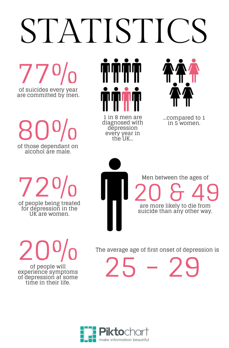 The Health Implications of Depression