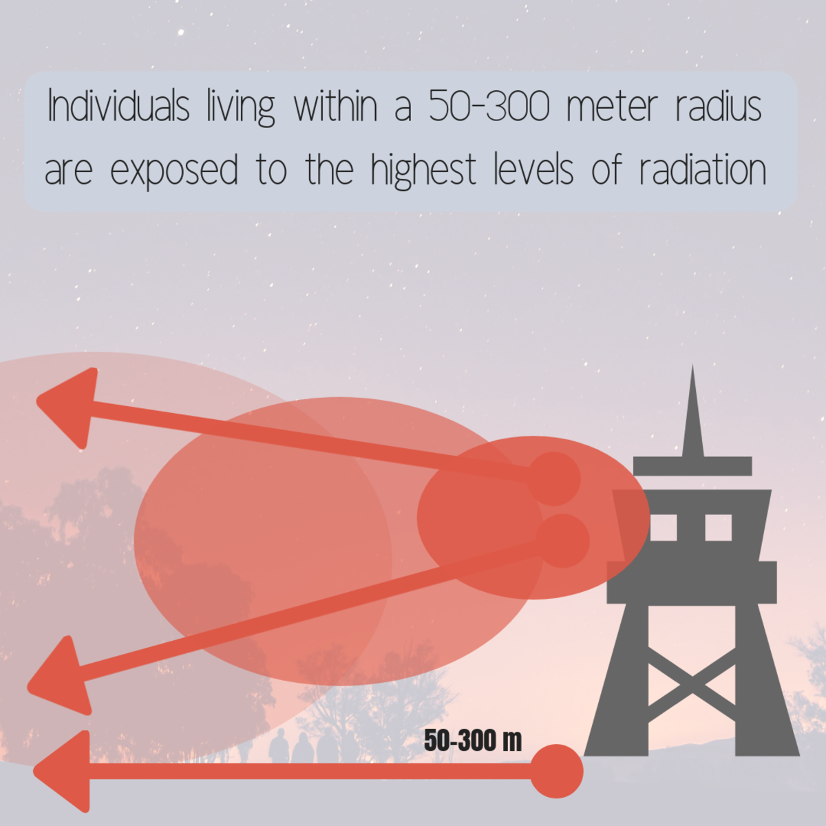 This diagram shows the range of radio frequency wave emission.